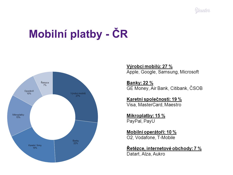 Mobilní platby - ČR Výrobci mobilů: 27 % Apple, Google, Samsung, Microsoft Banky: 22 % GE Money, Air Bank, Citibank, ČSOB Karetní společnosti: 19 % Visa, MasterCard, Maestro Mikroplatby: 15 % PayPal, PayU Mobilní operátoři: 10 % O2, Vodafone, T-Mobile Řetězce, internetové obchody: 7 % Datart, Alza, Aukro