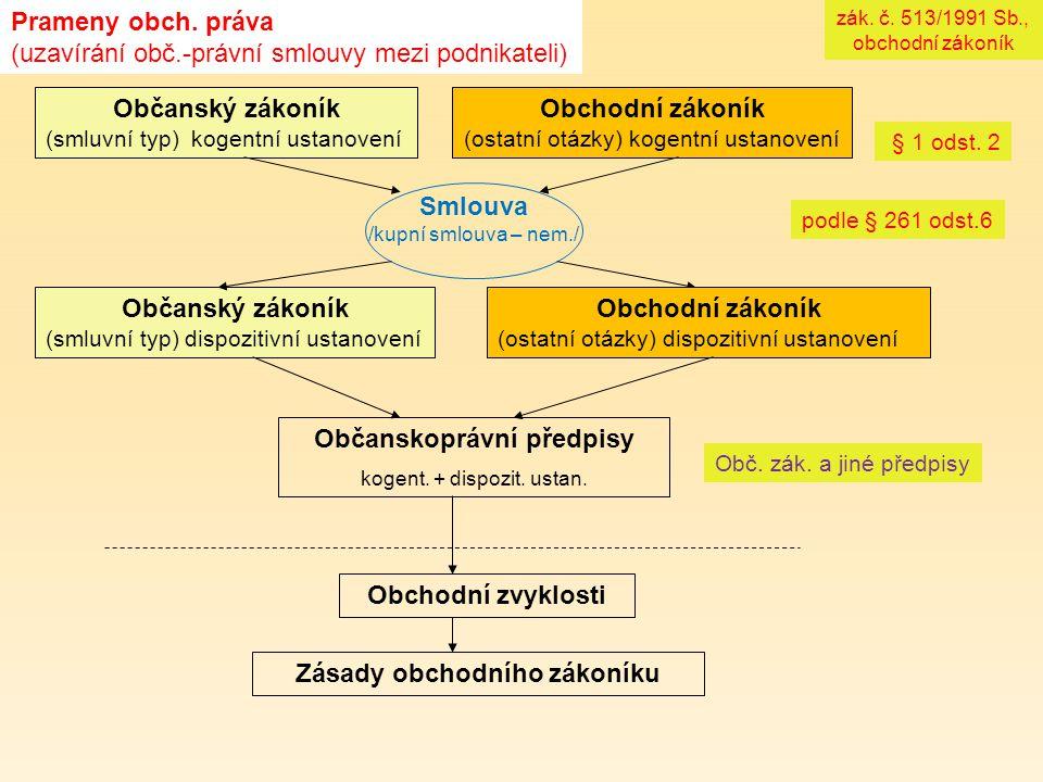 Prameny obch. práva (uzavírání obč.-právní smlouvy mezi podnikateli) Občanský zákoník (smluvní typ) kogentní ustanovení § 1 odst. 2 Smlouva /kupní sml