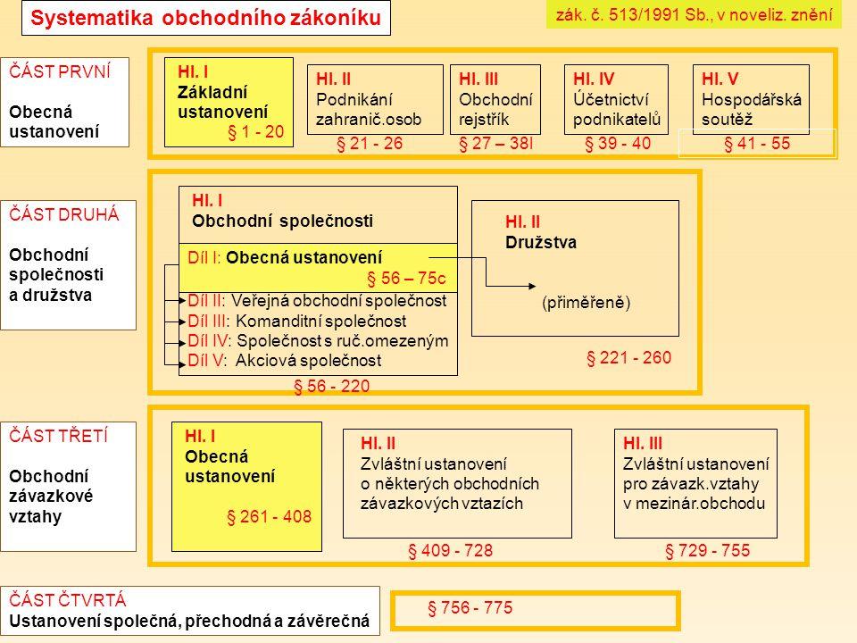 Systematika obchodního zákoníku Hl. V Hospodářská soutěž Hl. IV Účetnictví podnikatelů Hl. III Obchodní rejstřík Hl. II Podnikání zahranič.osob Hl. I