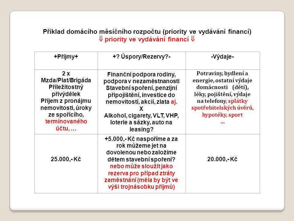 Příklad domácího měsíčního rozpočtu (priority ve vydávání financí)  priority ve vydávání financí  +Příjmy++? Úspory/Rezervy?--Výdaje- 2 x Mzda/Plat/