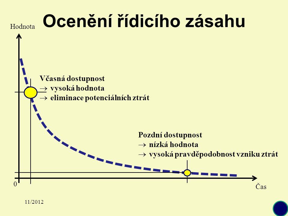 Ocenění řídicího zásahu Čas Hodnota 0 Včasná dostupnost  vysoká hodnota  eliminace potenciálních ztrát Pozdní dostupnost  nízká hodnota  vysoká pravděpodobnost vzniku ztrát 11/2012