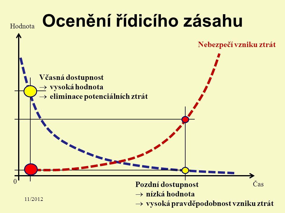 Ocenění řídicího zásahu Čas Hodnota 0 Včasná dostupnost  vysoká hodnota  eliminace potenciálních ztrát Pozdní dostupnost  nízká hodnota  vysoká pravděpodobnost vzniku ztrát Nebezpečí vzniku ztrát 11/2012