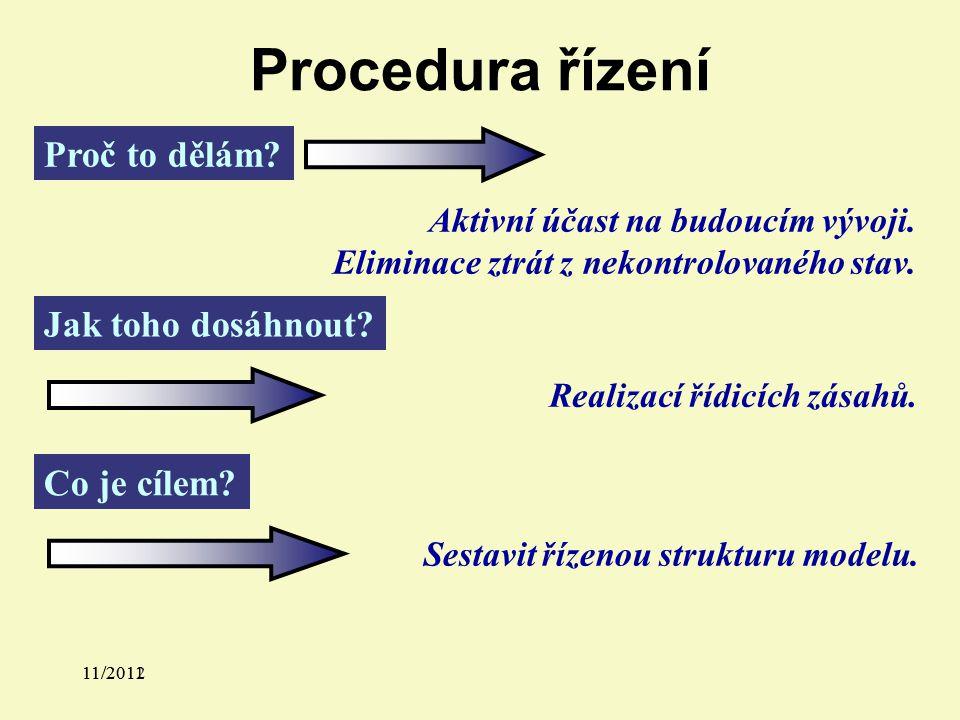 11/2011 Procedura řízení Proč to dělám. Aktivní účast na budoucím vývoji.