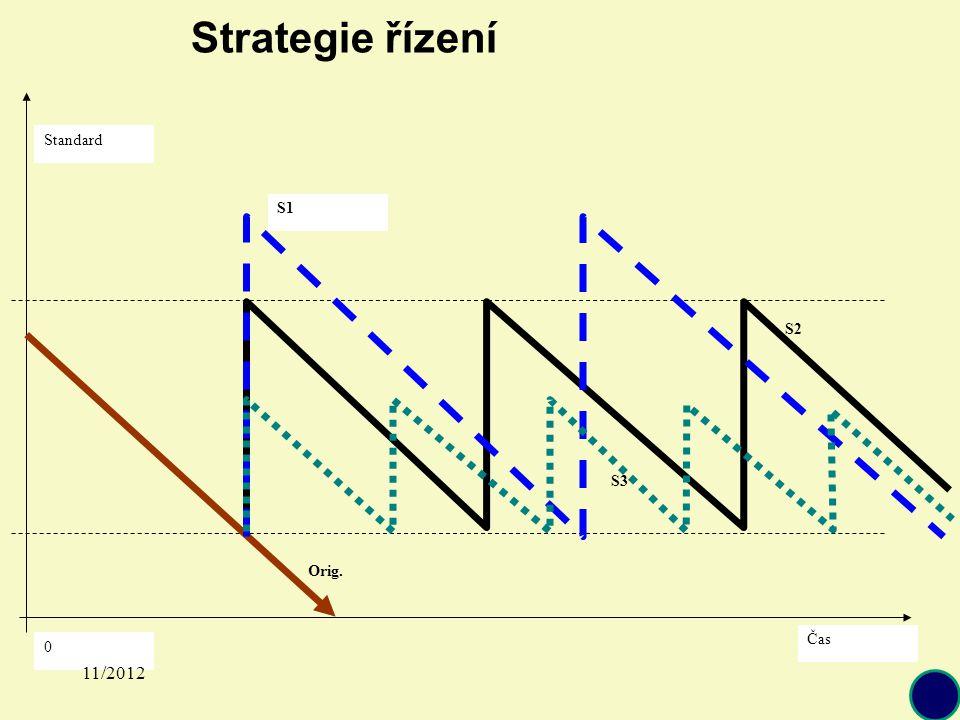 Standard Čas 0 S1 S2 S3 Orig. Strategie řízení 11/2012