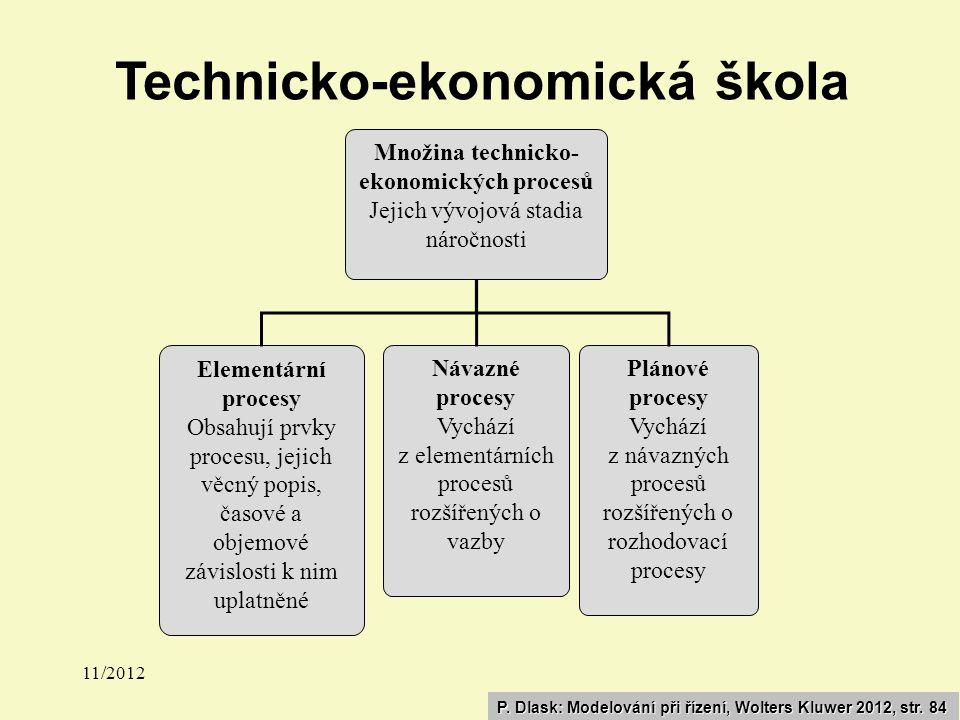 11/2011 Procedura řízení Proč to dělám.Aktivní účast na budoucím vývoji.