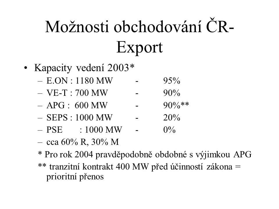 Možnosti obchodování ČR- Export Kapacity vedení 2003* –E.ON : 1180 MW-95% –VE-T : 700 MW-90% –APG : 600 MW-90%** –SEPS : 1000 MW-20% –PSE: 1000 MW-0% –cca 60% R, 30% M * Pro rok 2004 pravděpodobně obdobné s výjimkou APG ** tranzitní kontrakt 400 MW před účinností zákona = prioritní přenos