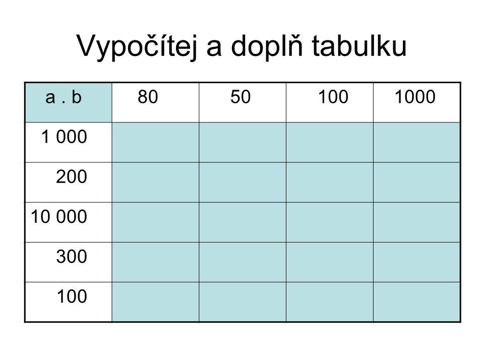 Vypočítej a doplň tabulku a. b 80 50 100 1000 200 10 000 300 100