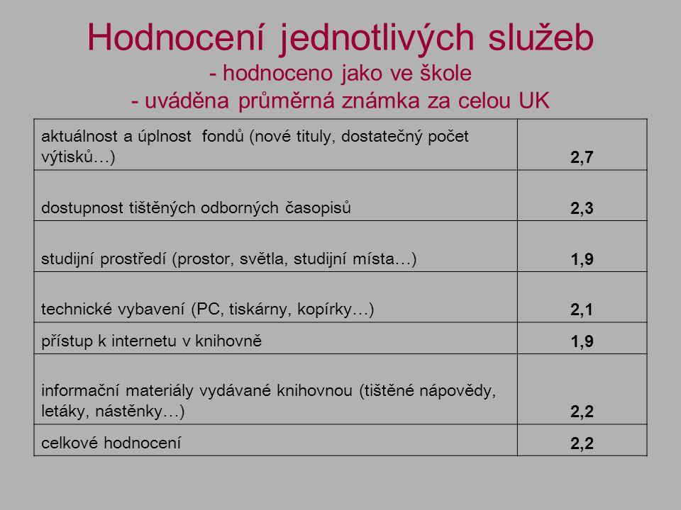 Hodnocení jednotlivých služeb - hodnoceno jako ve škole - uváděna průměrná známka za celou UK aktuálnost a úplnost fondů (nové tituly, dostatečný počet výtisků…) 2,7 dostupnost tištěných odborných časopisů 2,3 studijní prostředí (prostor, světla, studijní místa…) 1,9 technické vybavení (PC, tiskárny, kopírky…) 2,1 přístup k internetu v knihovně 1,9 informační materiály vydávané knihovnou (tištěné nápovědy, letáky, nástěnky…) 2,2 celkové hodnocení 2,2