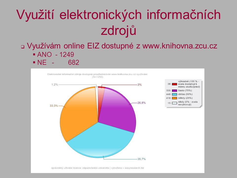 Využití elektronických informačních zdrojů  Využívám online EIZ dostupné z www.knihovna.zcu.cz  ANO - 1249  NE - 682
