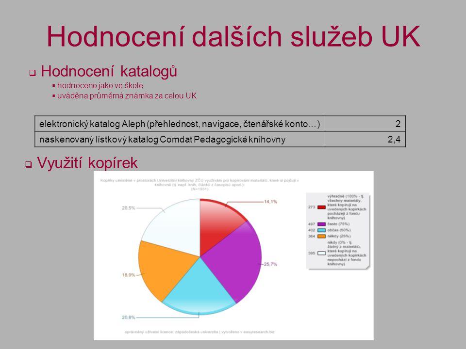 Hodnocení dalších služeb UK  Hodnocení katalogů  hodnoceno jako ve škole  uváděna průměrná známka za celou UK elektronický katalog Aleph (přehlednost, navigace, čtenářské konto…)2 naskenovaný lístkový katalog Comdat Pedagogické knihovny2,4  Využití kopírek