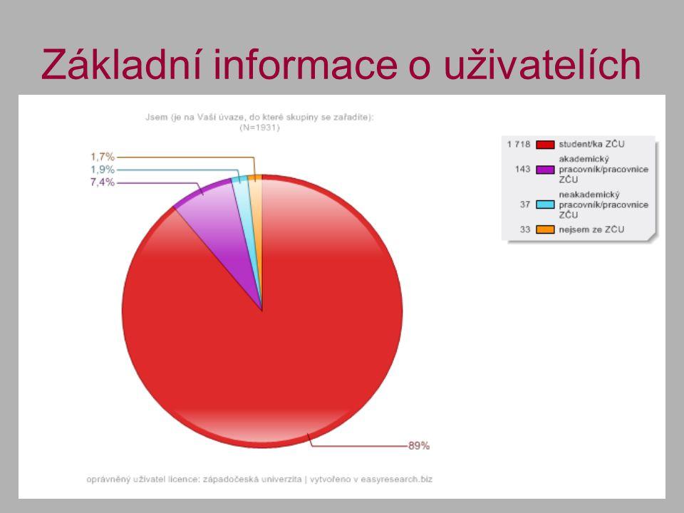 Základní informace o uživatelích