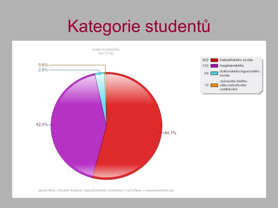 Kategorie studentů