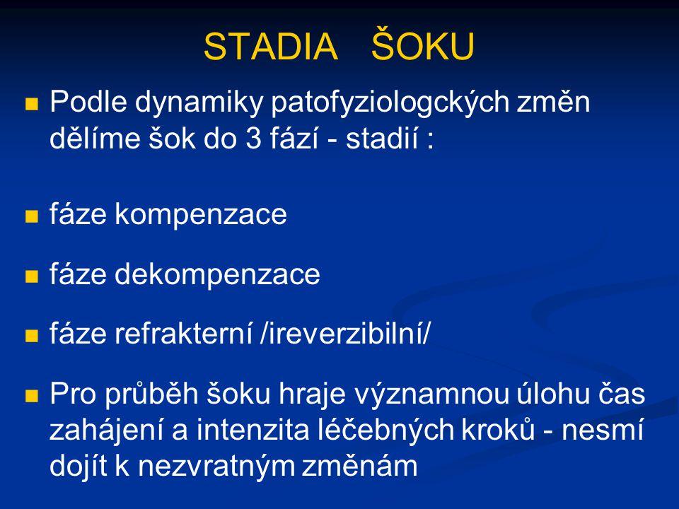 STADIA ŠOKU Podle dynamiky patofyziologckých změn dělíme šok do 3 fází - stadií : fáze kompenzace fáze dekompenzace fáze refrakterní /ireverzibilní/ P