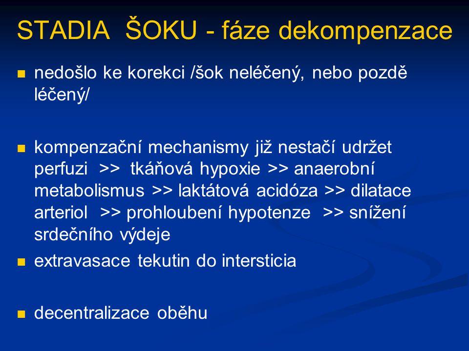 STADIA ŠOKU - fáze dekompenzace nedošlo ke korekci /šok neléčený, nebo pozdě léčený/ kompenzační mechanismy již nestačí udržet perfuzi >> tkáňová hypo