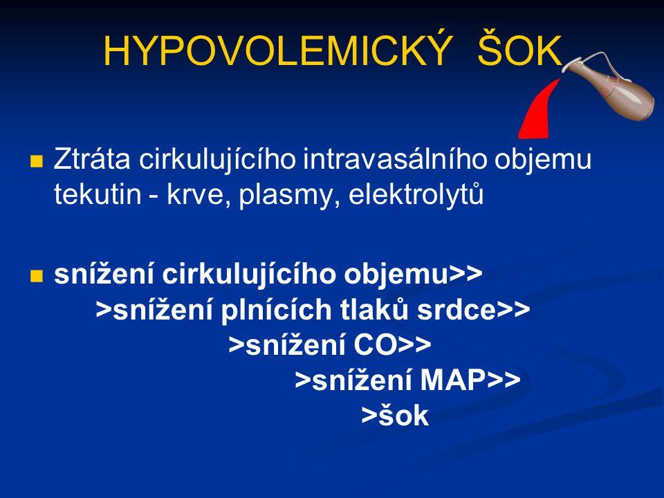 HYPOVOLEMICKÝ ŠOK Ztráta cirkulujícího intravasálního objemu tekutin - krve, plasmy, elektrolytů snížení cirkulujícího objemu>> >snížení plnících tlak