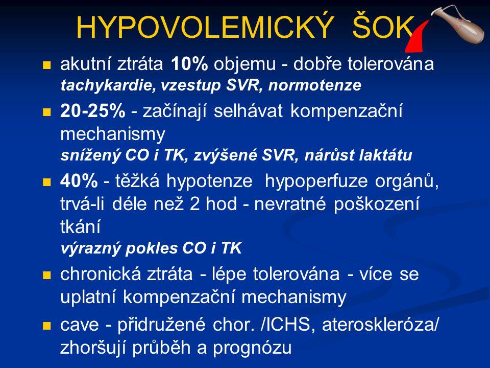 HYPOVOLEMICKÝ ŠOK akutní ztráta 10% objemu - dobře tolerována tachykardie, vzestup SVR, normotenze 20-25% - začínají selhávat kompenzační mechanismy s