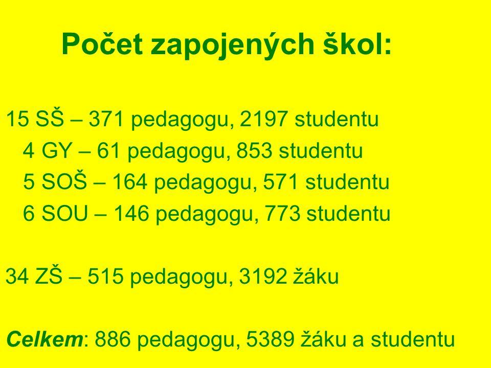 Počet zapojených škol: 15 SŠ – 371 pedagogu, 2197 studentu 4 GY – 61 pedagogu, 853 studentu 5 SOŠ – 164 pedagogu, 571 studentu 6 SOU – 146 pedagogu, 7