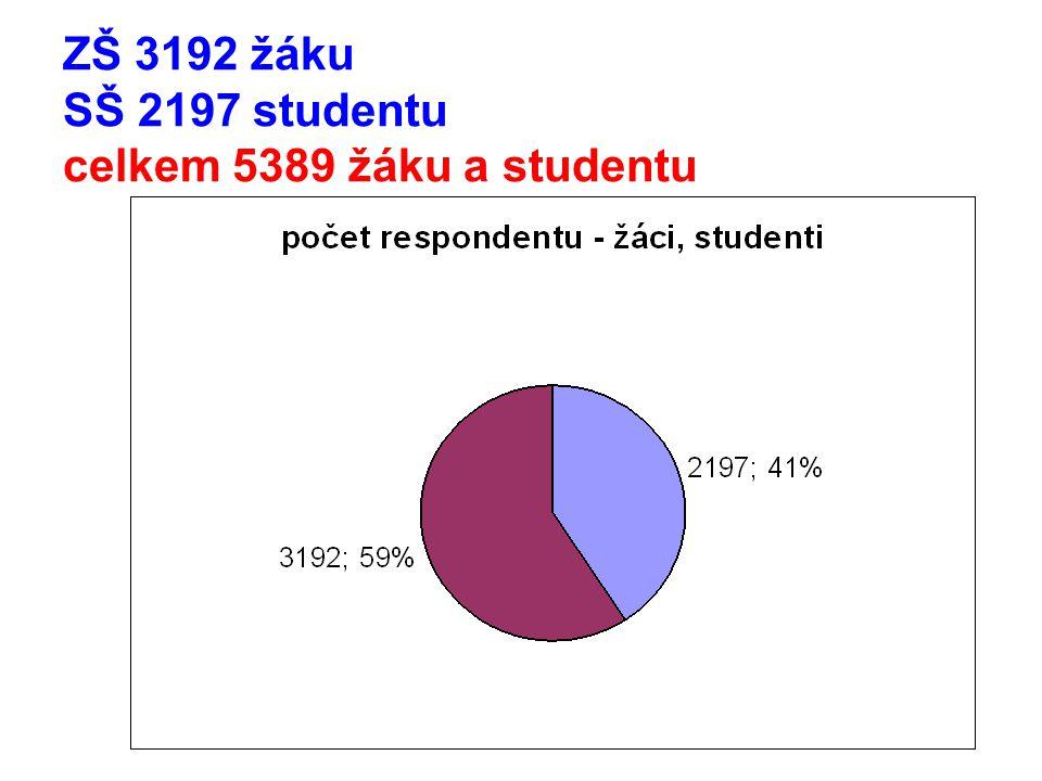 ZŠ a SŠ pedag. 2,19 žáci 3,89