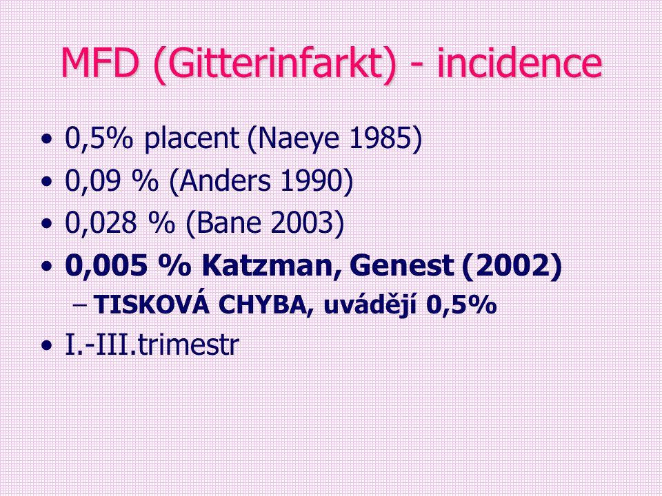 MFD (Gitterinfarkt) - incidence 0,5% placent (Naeye 1985) 0,09 % (Anders 1990) 0,028 % (Bane 2003) 0,005 % Katzman, Genest (2002) –TISKOVÁ CHYBA, uvád