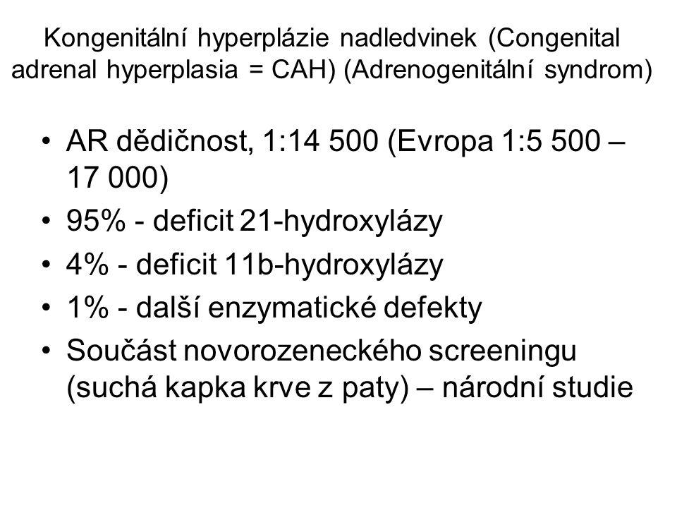 Kongenitální hyperplázie nadledvinek (Congenital adrenal hyperplasia = CAH) (Adrenogenitální syndrom) AR dědičnost, 1:14 500 (Evropa 1:5 500 – 17 000)