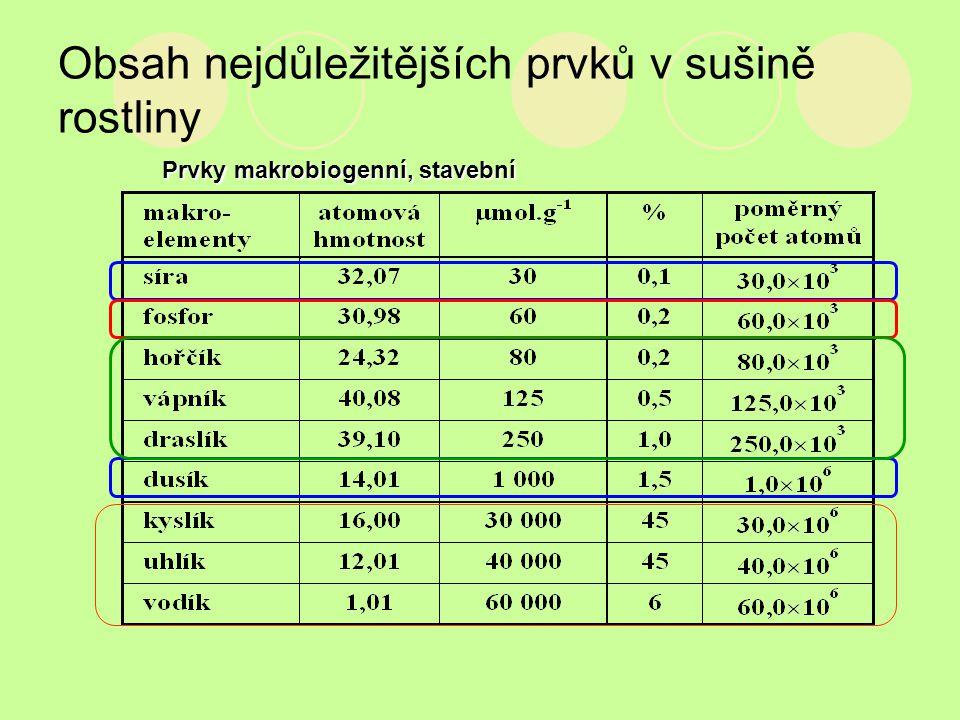 Obsah nejdůležitějších prvků v sušině rostliny Prvky makrobiogenní, stavební