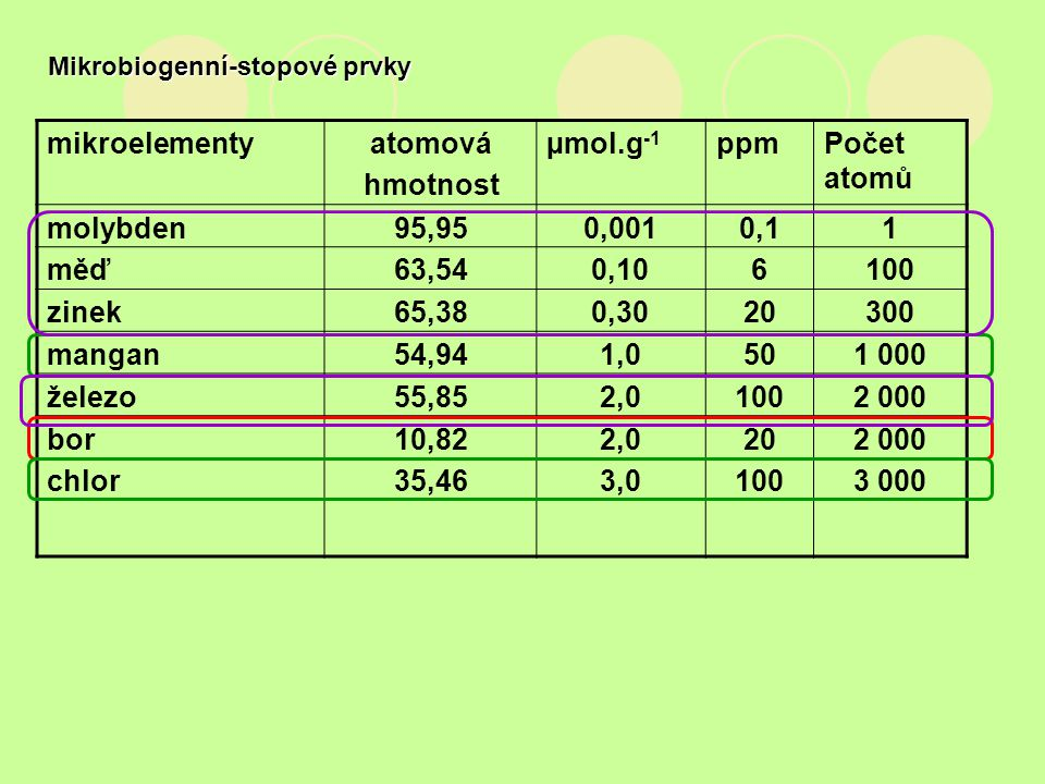 Mikrobiogenní-stopové prvky mikroelementyatomová hmotnost µmol.g -1 ppmPočet atomů molybden95,950,0010,11 měď63,540,106100 zinek65,380,3020300 mangan5
