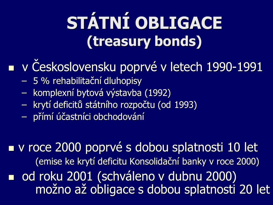 STÁTNÍ OBLIGACE (treasury bonds) v Československu poprvé v letech 1990-1991 v Československu poprvé v letech 1990-1991 – 5 % rehabilitační dluhopisy – komplexní bytová výstavba (1992) – krytí deficitů státního rozpočtu (od 1993) – přímí účastníci obchodování v roce 2000 poprvé s dobou splatnosti 10 let (emise ke krytí deficitu Konsolidační banky v roce 2000) v roce 2000 poprvé s dobou splatnosti 10 let (emise ke krytí deficitu Konsolidační banky v roce 2000) od roku 2001 (schváleno v dubnu 2000) možno až obligace s dobou splatnosti 20 let od roku 2001 (schváleno v dubnu 2000) možno až obligace s dobou splatnosti 20 let