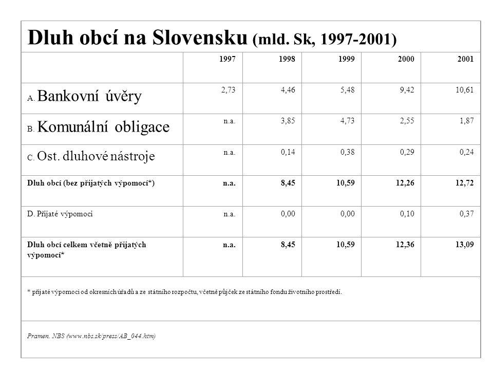 Dluh obcí na Slovensku (mld. Sk, 1997-2001) 19971998199920002001 A.