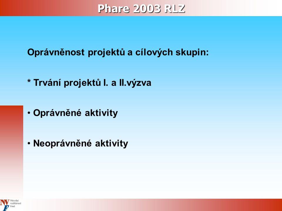 Phare 2003 RLZ Oprávněnost projektů a cílových skupin: * Trvání projektů I. a II.výzva Oprávněné aktivity Neoprávněné aktivity