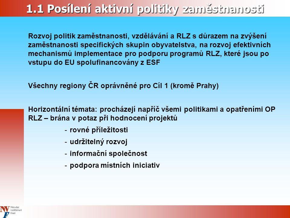 1.1 Posílení aktivní politiky zaměstnanosti Rozvoj politik zaměstnanosti, vzdělávání a RLZ s důrazem na zvýšení zaměstnanosti specifických skupin obyvatelstva, na rozvoj efektivních mechanismů implementace pro podporu programů RLZ, které jsou po vstupu do EU spolufinancovány z ESF Všechny regiony ČR oprávněné pro Cíl 1 (kromě Prahy) Horizontální témata: procházejí napříč všemi politikami a opatřeními OP RLZ – brána v potaz při hodnocení projektů - rovné příležitosti - udržitelný rozvoj - informační společnost - podpora místních iniciativ