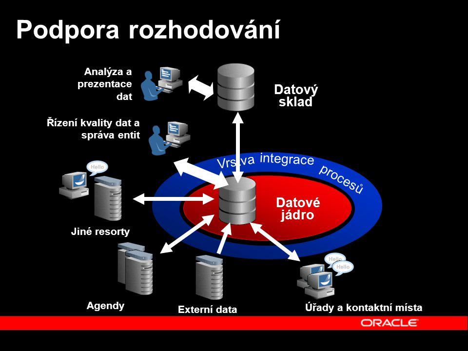 Podpora rozhodování Datové jádro Úřady a kontaktní místa Agendy Jiné resorty Řízení kvality dat a správa entit Datový sklad Analýza a prezentace dat Externí data Vrstva integrace procesů