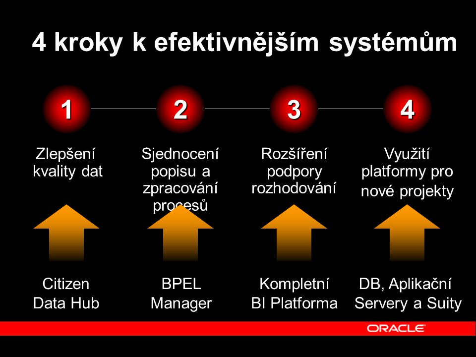 1 Zlepšení kvality dat Sjednocení popisu a zpracování procesů2 Rozšíření podpory rozhodování3 Využití platformy pro nové projekty4 Citizen Data Hub BPEL Manager Kompletní BI Platforma DB, Aplikační Servery a Suity 4 kroky k efektivnějším systémům