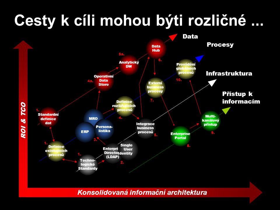 Konsolidovaná informační architektura ROI & TCO Infrastruktura Procesy Data Enterprise Directory (LDAP) Single User Identity 2.