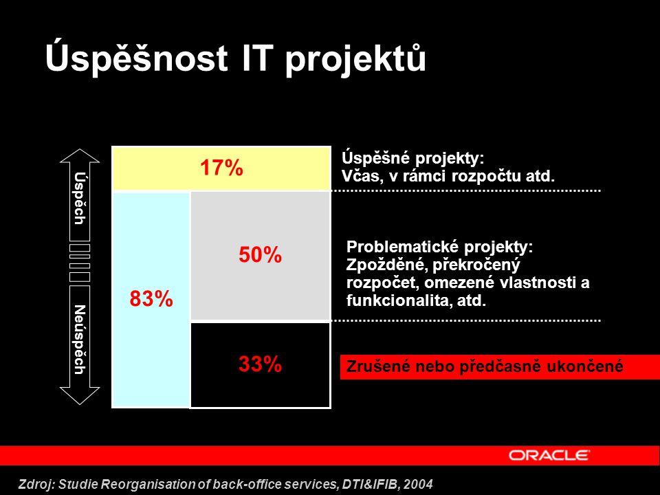 Úspěšnost IT projektů 33% 50% 17% 83% Neúspěch Úspěch Úspěšné projekty: Včas, v rámci rozpočtu atd.