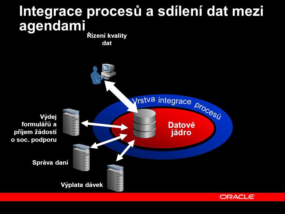 Vrstva integrace procesů Integrace procesů a sdílení dat mezi agendami Výplata dávek Správa daní Řízení kvality dat Datové jádro Výdej formulářů a příjem žádostí o soc.