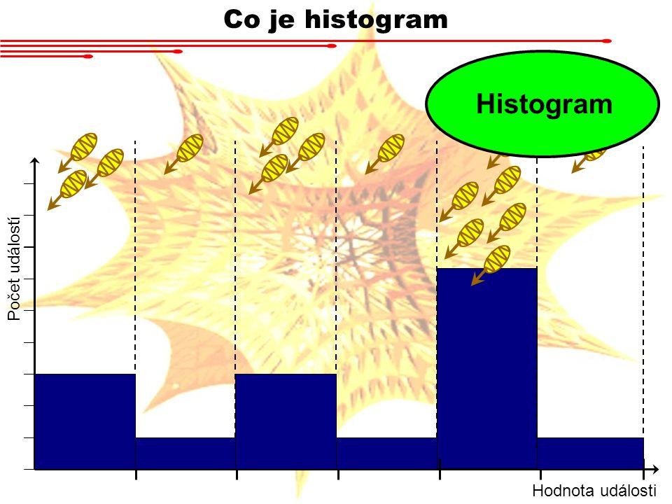 Co je histogram Hodnota události Počet událostí Histogram