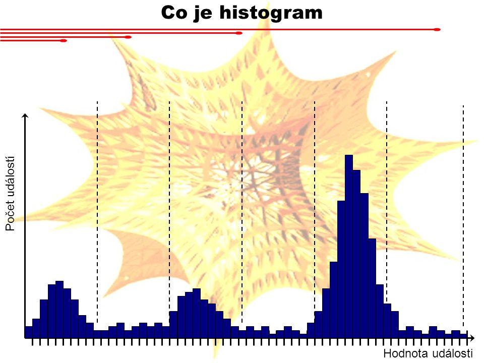 Co je histogram Hodnota události Počet událostí
