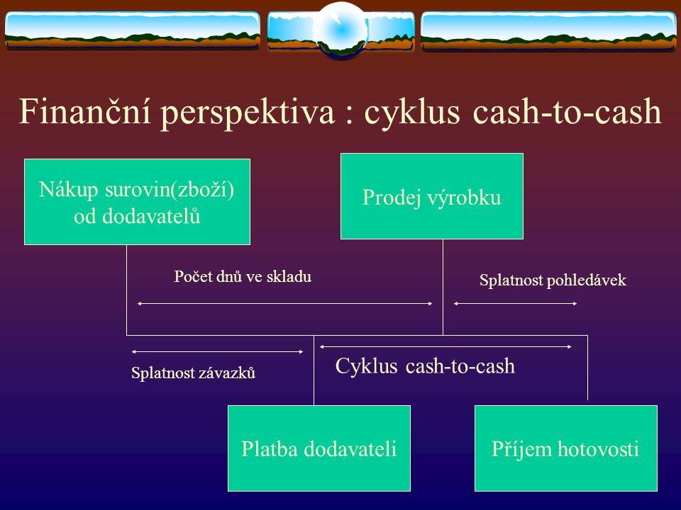 Finanční perspektiva : cyklus cash-to-cash Nákup surovin(zboží) od dodavatelů Prodej výrobku Platba dodavateliPříjem hotovosti Počet dnů ve skladu Splatnost pohledávek Cyklus cash-to-cash Splatnost závazků