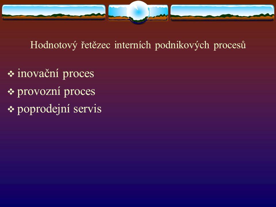 Hodnotový řetězec interních podnikových procesů  inovační proces  provozní proces  poprodejní servis