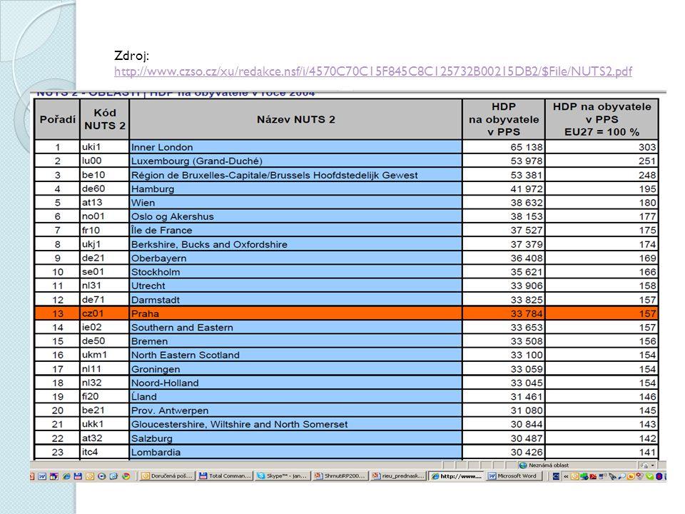 Zdroj: http://www.czso.cz/xu/redakce.nsf/i/4570C70C15F845C8C125732B00215DB2/$File/NUTS2.pdf http://www.czso.cz/xu/redakce.nsf/i/4570C70C15F845C8C12573