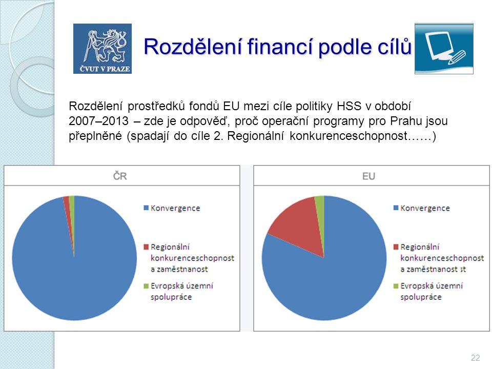 22 Rozdělení financí podle cílů Rozdělení financí podle cílů Rozdělení prostředků fondů EU mezi cíle politiky HSS v období 2007–2013 Rozdělení prostře