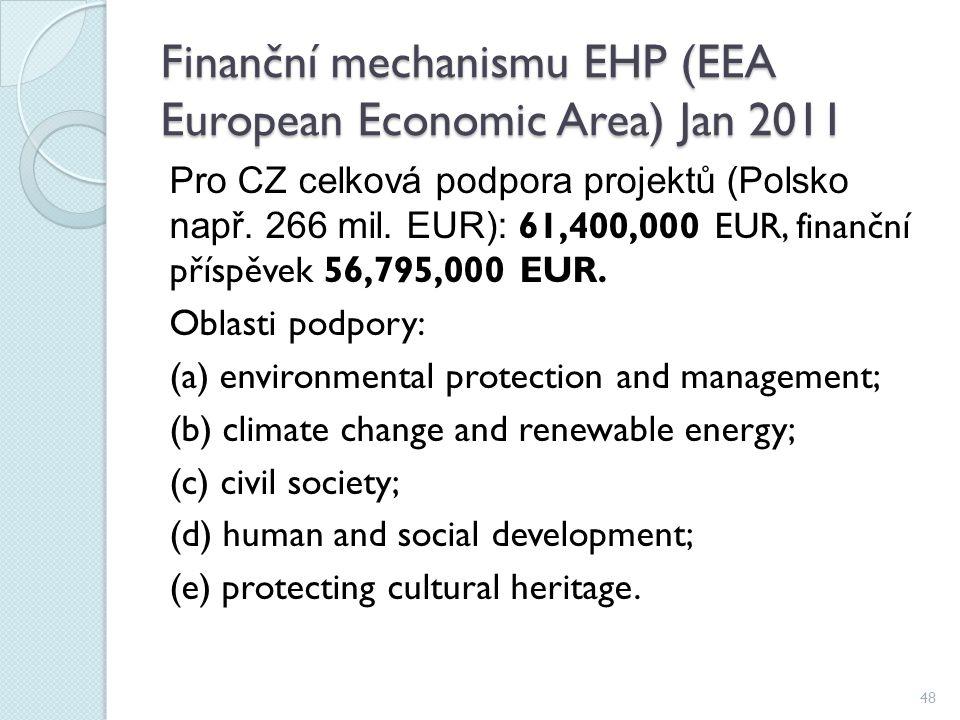 Finanční mechanismu EHP (EEA European Economic Area) Jan 2011 Pro CZ celková podpora projektů (Polsko např. 266 mil. EUR): 61,400,000 EUR, finanční př