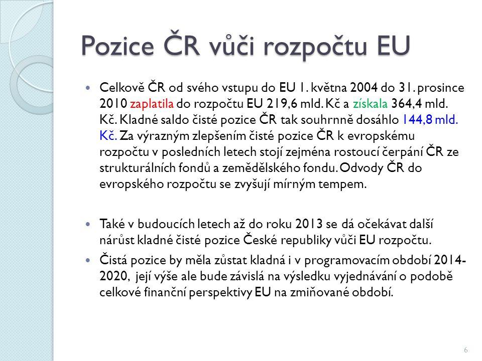Pozice ČR vůči rozpočtu EU Celkově ČR od svého vstupu do EU 1. května 2004 do 31. prosince 2010 zaplatila do rozpočtu EU 219,6 mld. Kč a získala 364,4