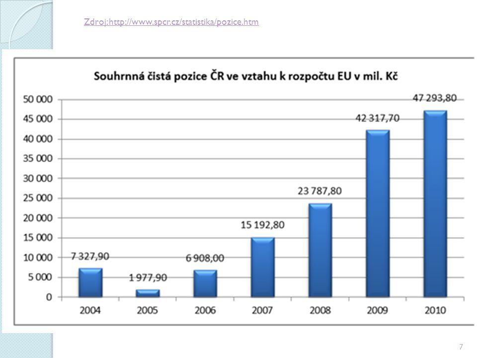 Zdroj: http://www.spcr.cz/statistika/pozice.htm 7
