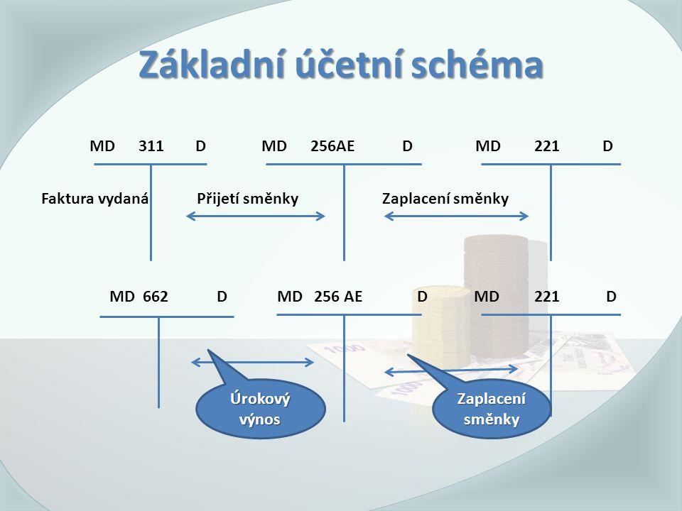 Základní účetní schéma MD 311 D MD 256AE D MD 221 D Faktura vydaná Přijetí směnkyZaplacení směnky MD 662 D MD256 AE D MD 221 D Úrokový výnos Zaplacení směnky