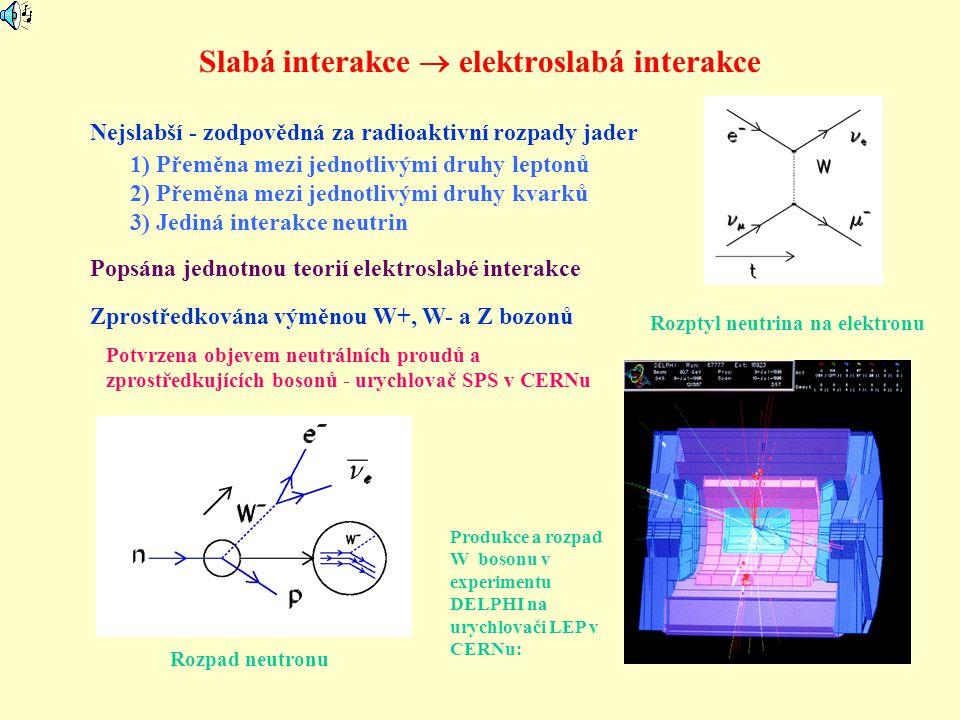 Slabá interakce  elektroslabá interakce Nejslabší - zodpovědná za radioaktivní rozpady jader 1) Přeměna mezi jednotlivými druhy leptonů 2) Přeměna me