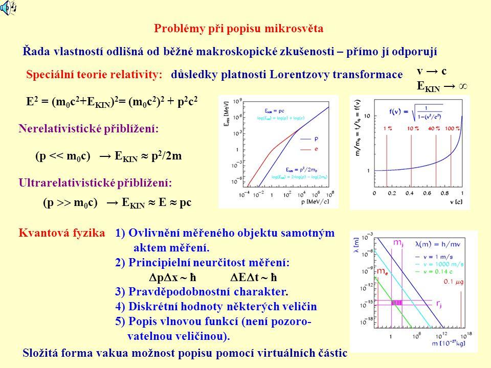 Problémy při popisu mikrosvěta Řada vlastností odlišná od běžné makroskopické zkušenosti – přímo jí odporují Speciální teorie relativity: důsledky pla