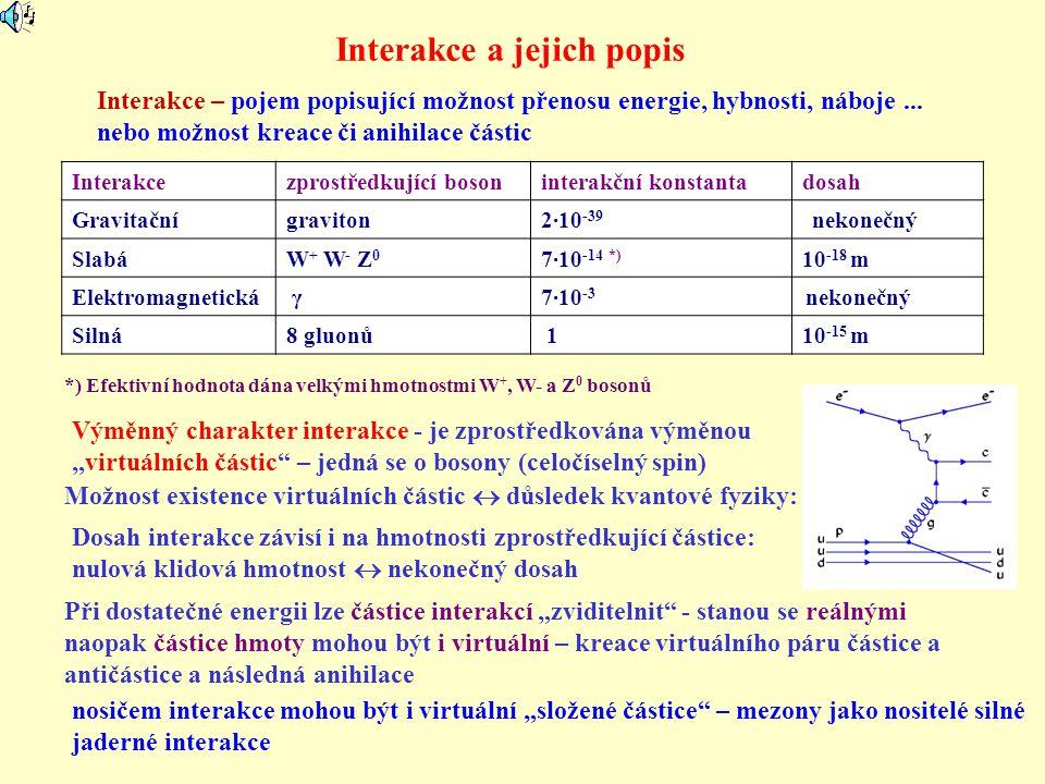 Interakce a jejich popis Interakcezprostředkující bosoninterakční konstantadosah Gravitační graviton2·10 -39 nekonečný SlabáW + W - Z 0 7·10 -14 *) 10