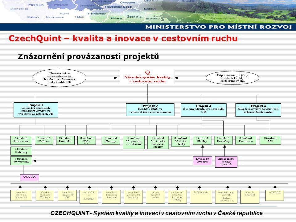 CZECHQUINT - Systém kvality a inovací v cestovním ruchu v České republice CzechQuint – kvalita a inovace v cestovním ruchu Znázornění provázanosti pro