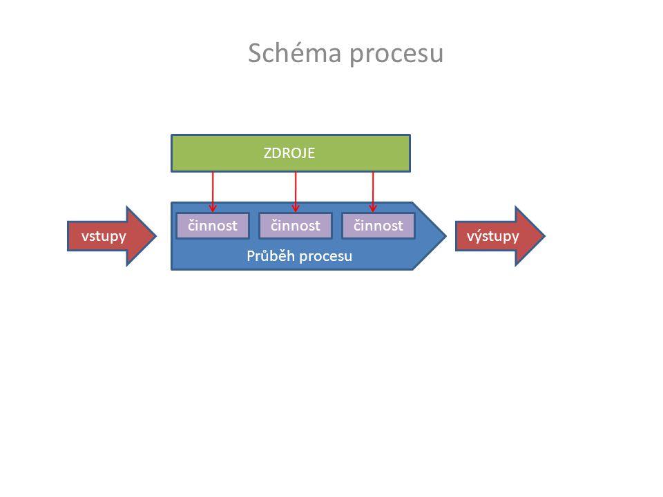 Schéma procesu vstupy Průběh procesu výstupy činnost ZDROJE